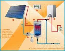 Sistemas solares fotovoltaicos calefaccion y construcion