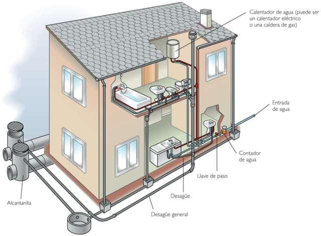 Proyecto , regularizaciones agua potable y alcantarillado domiciliario